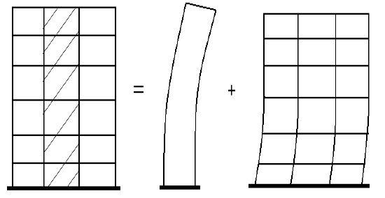 سیستم قاب ساختمانی ساده