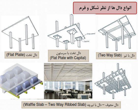 بررسی جزییات انواع سقف ها | بست سیویل